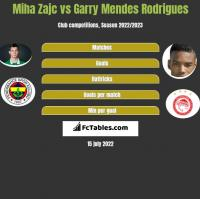 Miha Zajc vs Garry Mendes Rodrigues h2h player stats