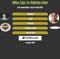 Miha Zajc vs Gokhan Inler h2h player stats