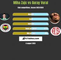 Miha Zajc vs Guray Vural h2h player stats