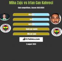 Miha Zajc vs Irfan Can Kahveci h2h player stats
