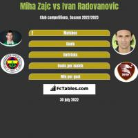 Miha Zajc vs Ivan Radovanovic h2h player stats
