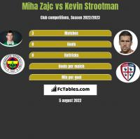 Miha Zajc vs Kevin Strootman h2h player stats