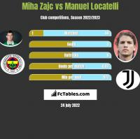 Miha Zajc vs Manuel Locatelli h2h player stats