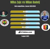Miha Zajc vs Milan Badelj h2h player stats