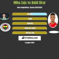 Miha Zajc vs Nabil Dirar h2h player stats