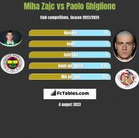 Miha Zajc vs Paolo Ghiglione h2h player stats