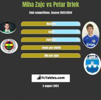 Miha Zajc vs Petar Brlek h2h player stats