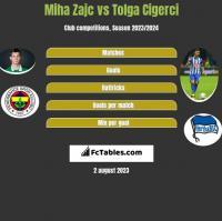 Miha Zajc vs Tolga Cigerci h2h player stats