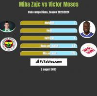 Miha Zajc vs Victor Moses h2h player stats