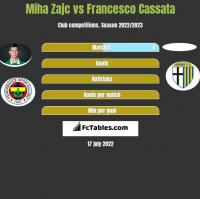 Miha Zajc vs Francesco Cassata h2h player stats