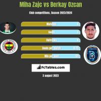 Miha Zajc vs Berkay Ozcan h2h player stats