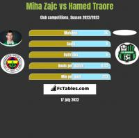 Miha Zajc vs Hamed Traore h2h player stats