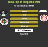 Miha Zajc vs Bunyamin Balci h2h player stats
