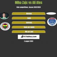 Miha Zajc vs Ali Ates h2h player stats