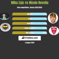 Miha Zajc vs Nicolo Rovella h2h player stats