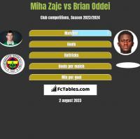 Miha Zajc vs Brian Oddei h2h player stats