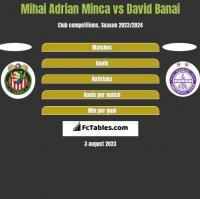 Mihai Adrian Minca vs David Banai h2h player stats