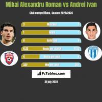Mihai Alexandru Roman vs Andrei Ivan h2h player stats
