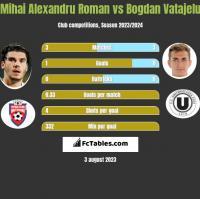 Mihai Alexandru Roman vs Bogdan Vatajelu h2h player stats