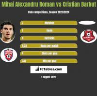 Mihai Alexandru Roman vs Cristian Barbut h2h player stats