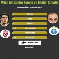 Mihai Alexandru Roman vs Danijel Subotic h2h player stats