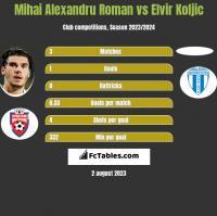 Mihai Alexandru Roman vs Elvir Koljic h2h player stats
