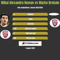 Mihai Alexandru Roman vs Marko Brekalo h2h player stats