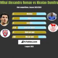 Mihai Alexandru Roman vs Nicolao Dumitru h2h player stats