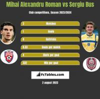 Mihai Alexandru Roman vs Sergiu Bus h2h player stats