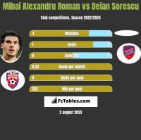 Mihai Alexandru Roman vs Deian Sorescu h2h player stats