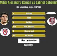 Mihai Alexandru Roman vs Gabriel Debeljuh h2h player stats