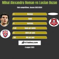 Mihai Alexandru Roman vs Lucian Buzan h2h player stats