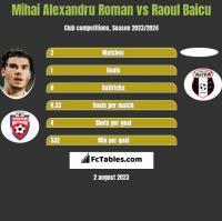 Mihai Alexandru Roman vs Raoul Baicu h2h player stats