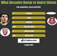Mihai Alexandru Roman vs Andrei Sintean h2h player stats