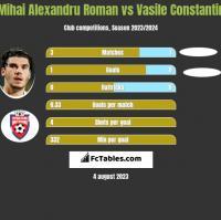 Mihai Alexandru Roman vs Vasile Constantin h2h player stats