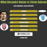 Mihai Alexandru Roman vs Stefan Baiaram h2h player stats