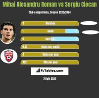 Mihai Alexandru Roman vs Sergiu Ciocan h2h player stats