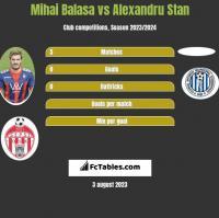 Mihai Balasa vs Alexandru Stan h2h player stats