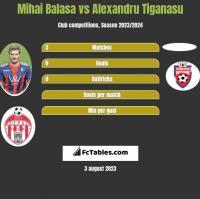 Mihai Balasa vs Alexandru Tiganasu h2h player stats