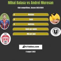 Mihai Balasa vs Andrei Muresan h2h player stats