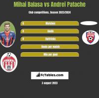 Mihai Balasa vs Andrei Patache h2h player stats