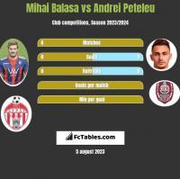 Mihai Balasa vs Andrei Peteleu h2h player stats