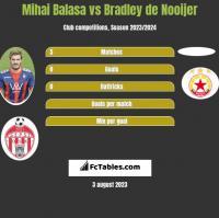 Mihai Balasa vs Bradley de Nooijer h2h player stats
