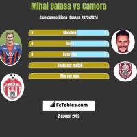 Mihai Balasa vs Camora h2h player stats
