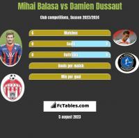 Mihai Balasa vs Damien Dussaut h2h player stats