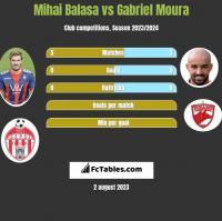 Mihai Balasa vs Gabriel Moura h2h player stats