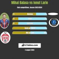 Mihai Balasa vs Ionut Larie h2h player stats