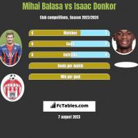 Mihai Balasa vs Isaac Donkor h2h player stats