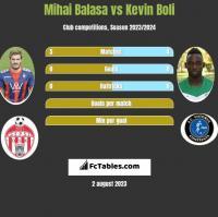 Mihai Balasa vs Kevin Boli h2h player stats