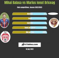 Mihai Balasa vs Marius Ionut Briceag h2h player stats